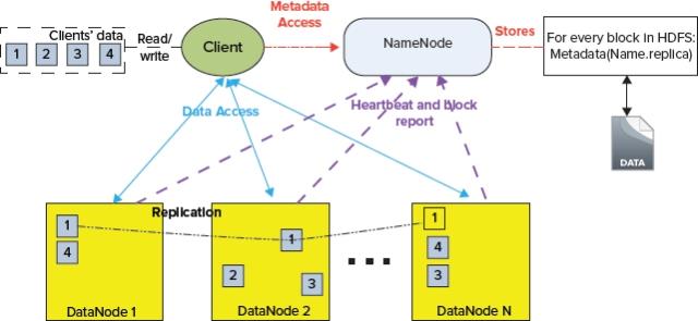HDFS_Architecture