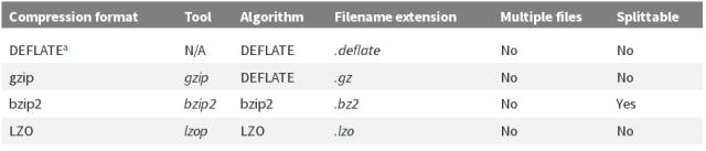 hadoop_spplitable_formats