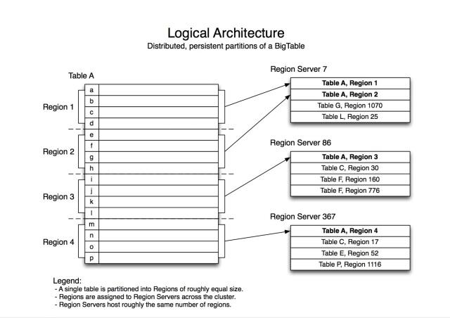 hbase-architecture