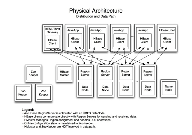hbase-physical-architecture