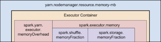 spark-tuning-yarn-memory
